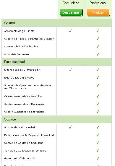 Diferencia entre versión Community y Professional con Openbravo